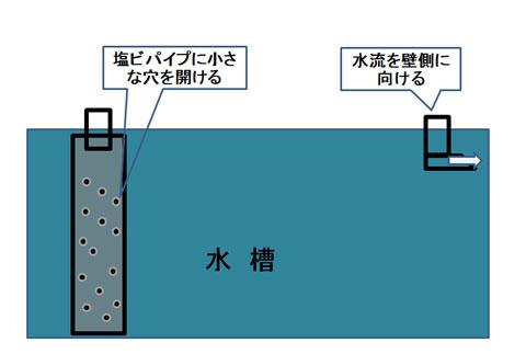 上部フィルターの水流の制御方法